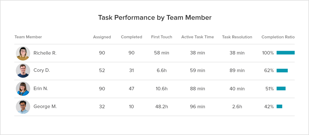Task Performance by Team Member