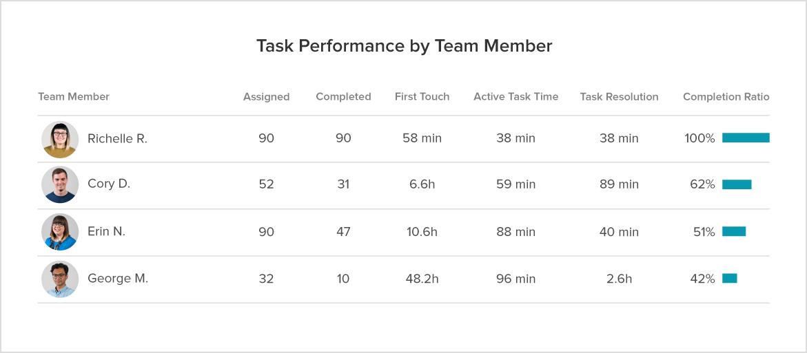 Task Performance by Team Member