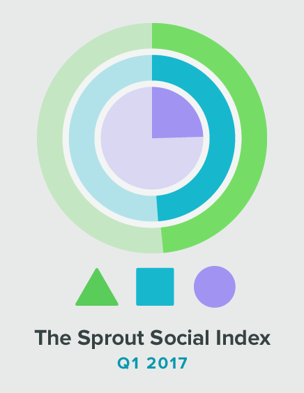 The Q1 2017 Sprout Social Index