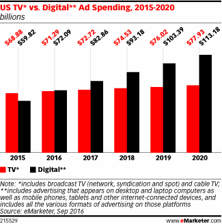 tv ad vs social ad spend emarketer
