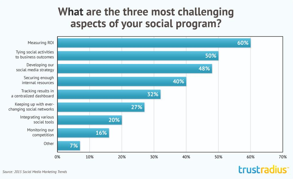 what are the three most challenging aspects of your social program
