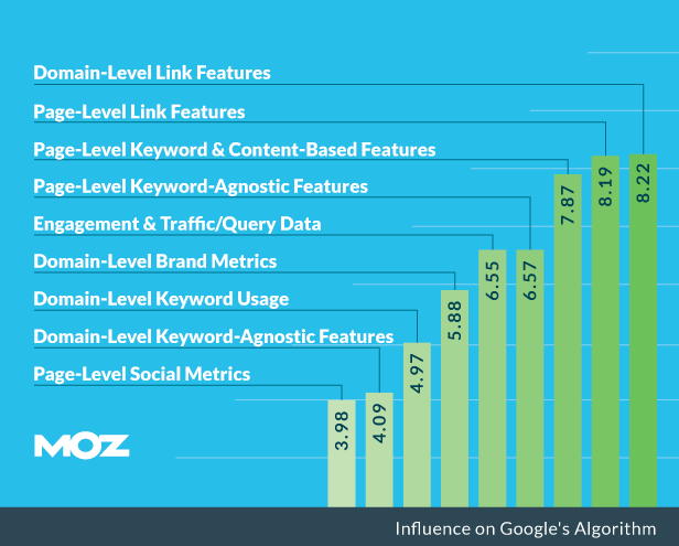 moz ranking factors list