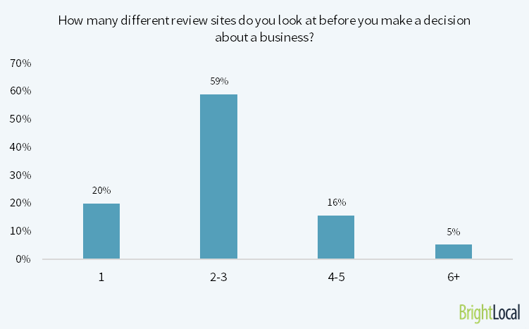 how many review sites consumers look at before buying