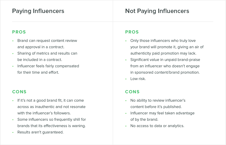 paying vs not paying influencers graph