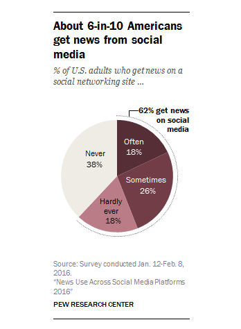 percentage of adults that get news from social media