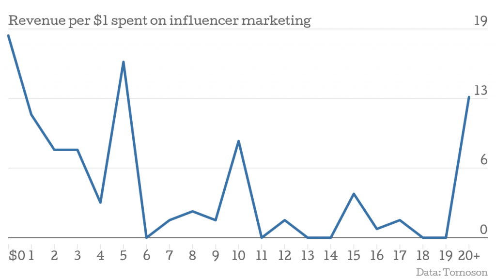 revenue per dollar spent on influencer marketing