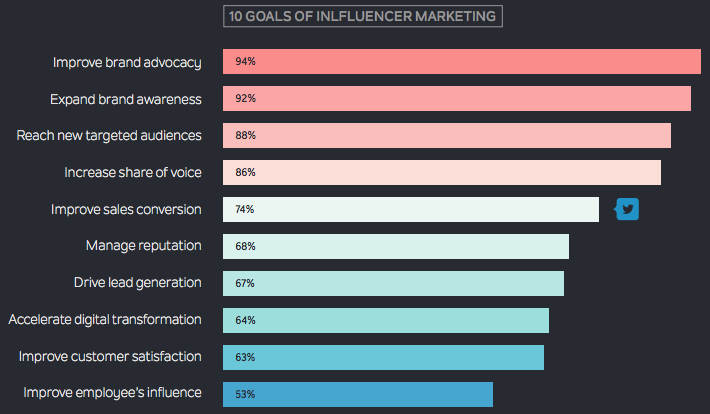 top goals of influencer marketing