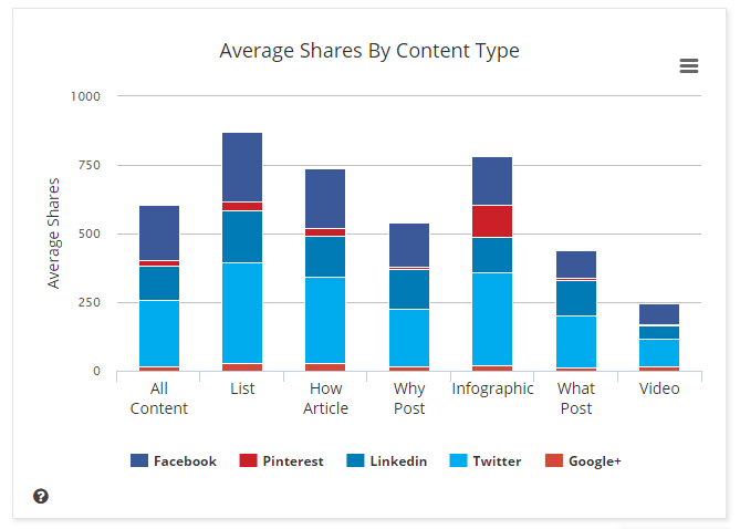 average social shares by content type