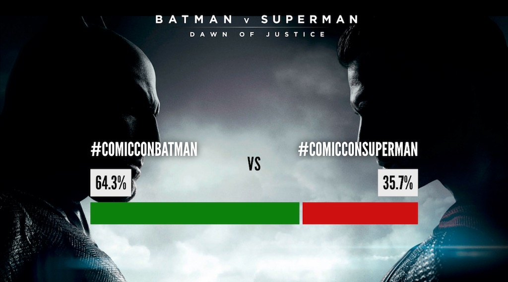 comiccon batman vs superman hashtag battle