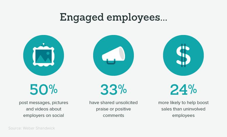 importance of employee engagement engaged employee stats