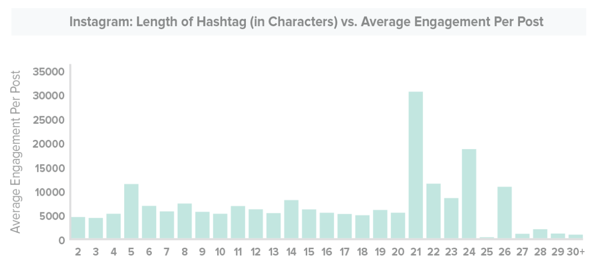 average instagram hashtag length