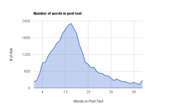 average number of words in Facebook Ads text