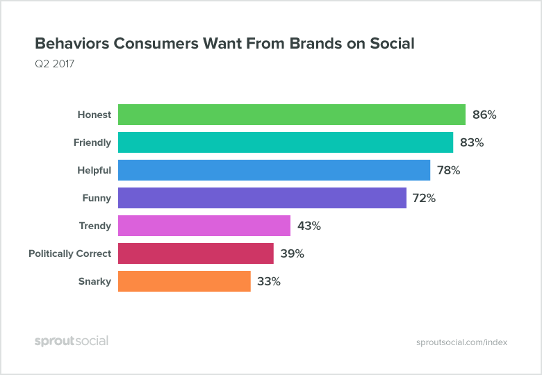 Sprout Social Index, Edition XI: Social Personality and behaviors consumers want from brands