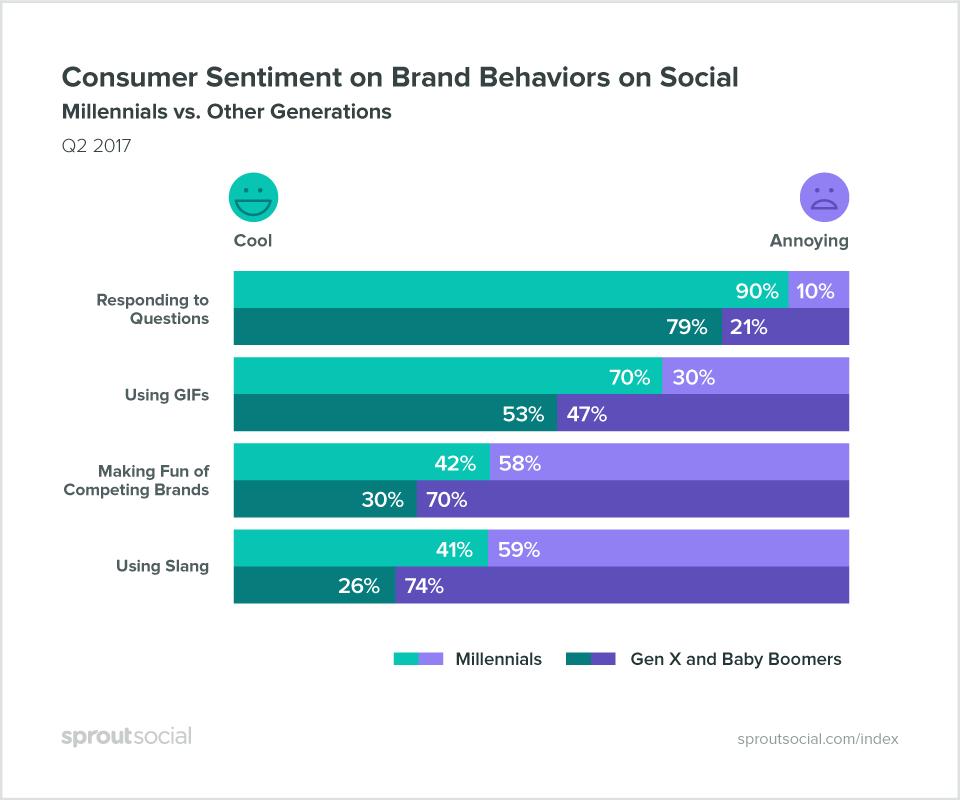 consumer sentiment q2 2017 index graph