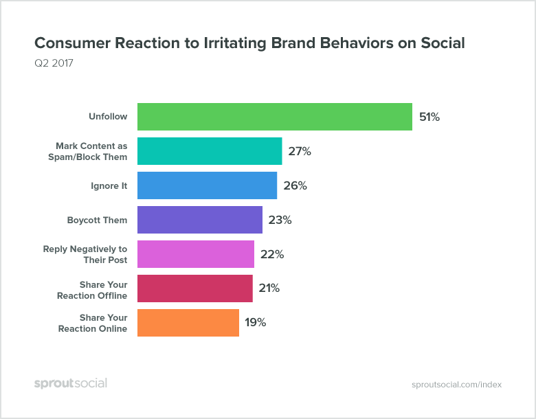 sprout social q2 2017 index graphic on consumer reactions