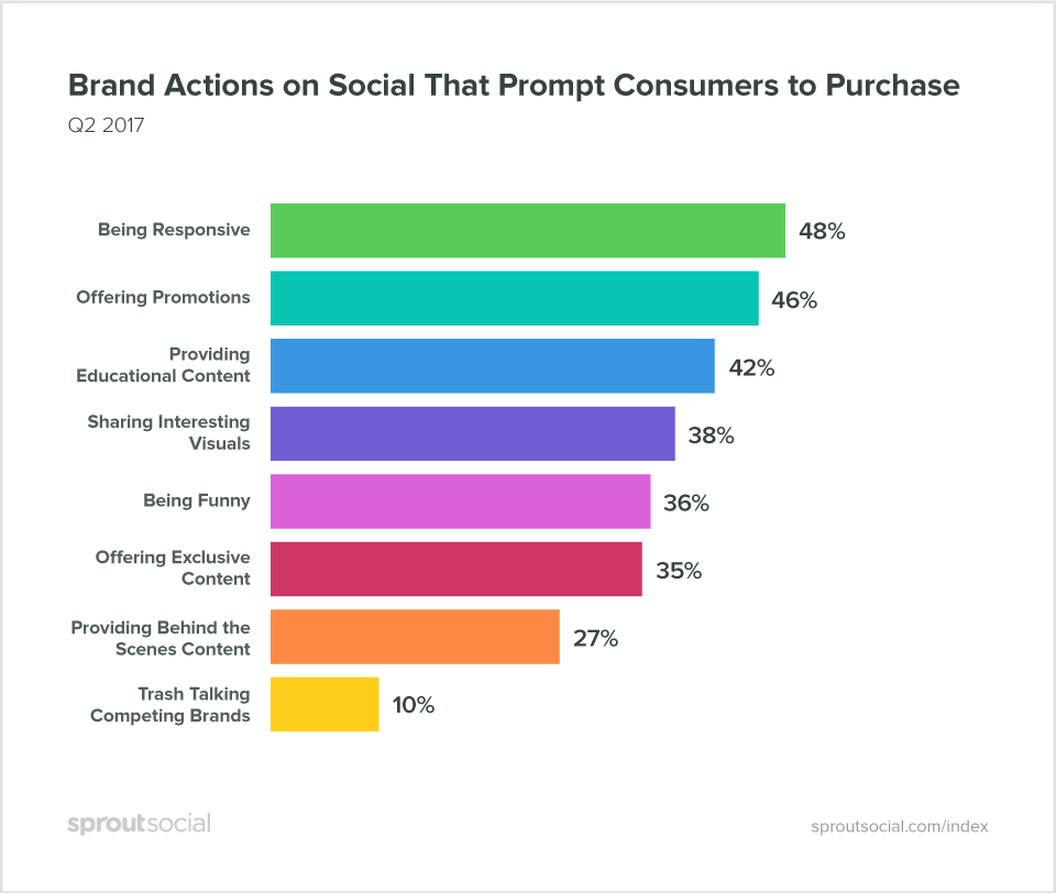 brand actions on social that prompt consumers to purchase  The Complete Guide to Twitter Marketing index q22017 7 big