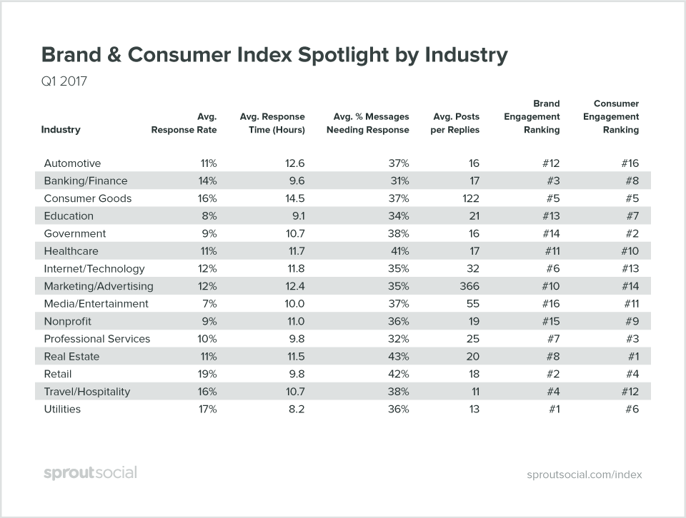 brand response times from sprout q2 2017 index