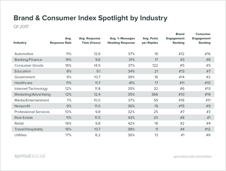 Q2 2017 Brand & Consumer Index Spotlight by Industry