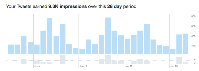 twitter impressions chart