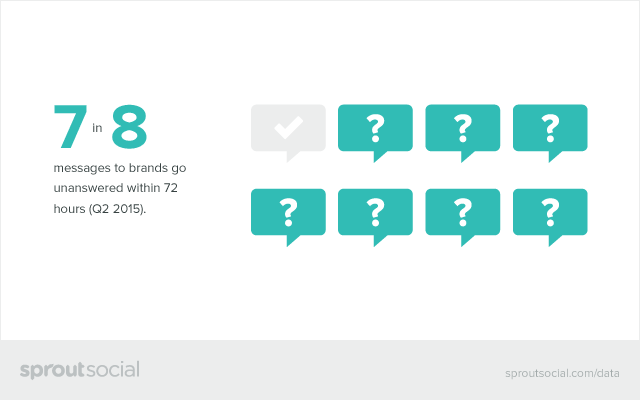 7 in 8 Messages to Brands Go Unanswered in 72 Hours Graphic