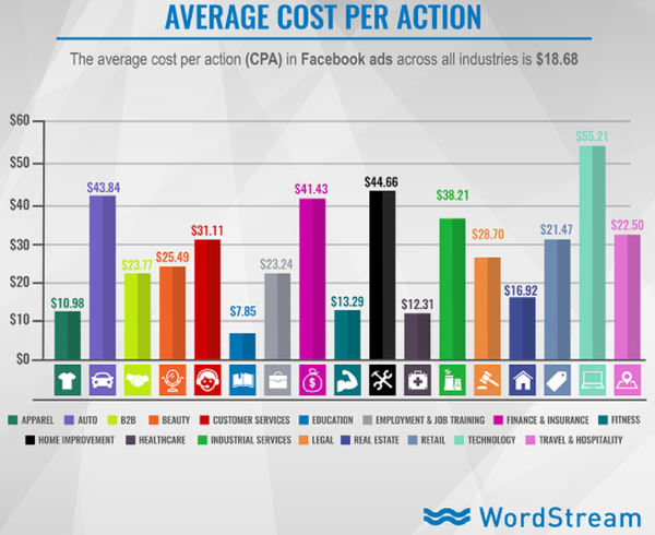 average cpa facebook ads  11 Facebook Metrics Every Brand Needs to Track average cpa facebook ads