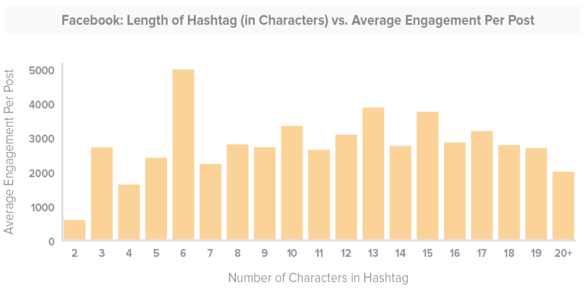 facebook hashtag length for engagement