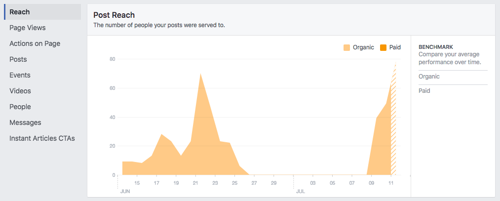 facebook post reach  11 Facebook Metrics Every Brand Needs to Track facebook post reach