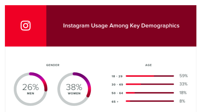 instagram demographics  18 Instagram Stats Every Marketer Should Know instagram demographics