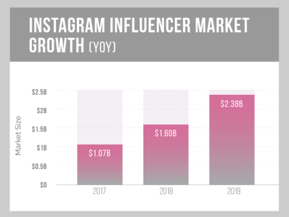 instagram influencer marketing size