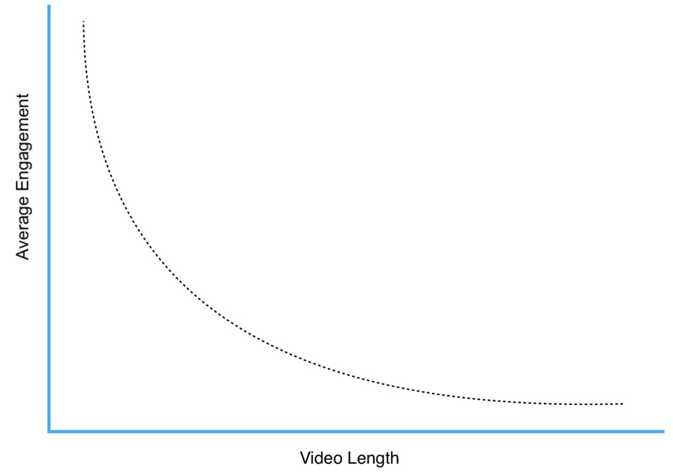 engagement vs video length