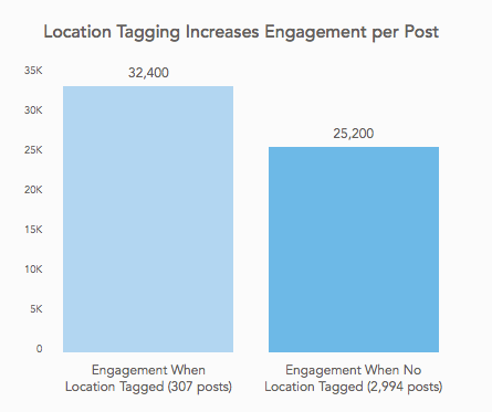 Location tagging increases engagement  18 Instagram Stats Every Marketer Should Know for 2017 instagram stats instagram statistics 2 1