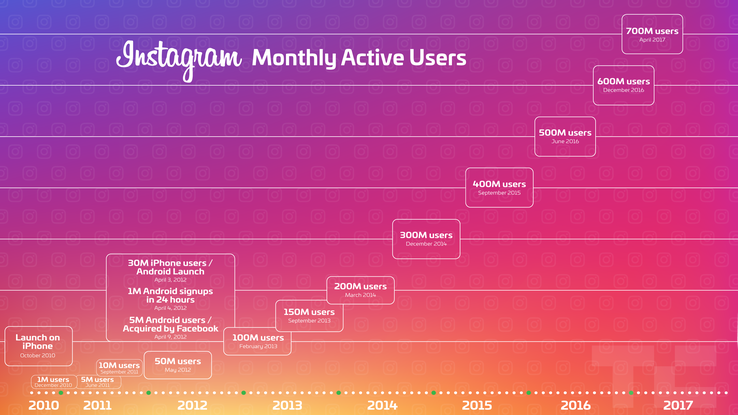 Instagram Daily Active Users
