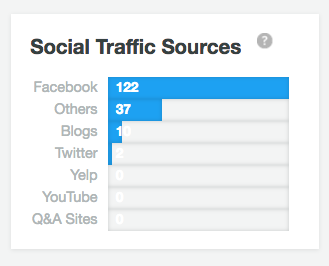 sprout social traffic stats