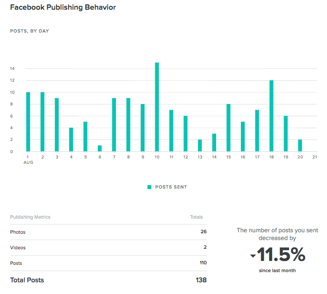 facebook publishing behavior report