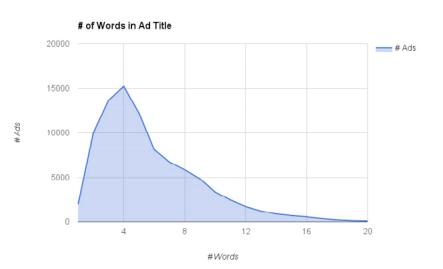 facebook廣告統計信息