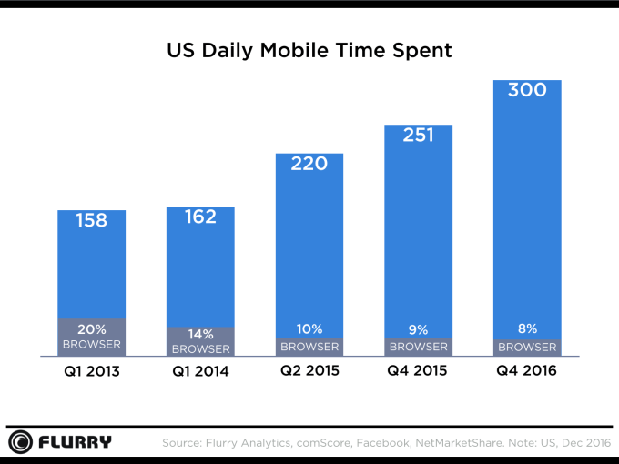 us daily mobile time spent