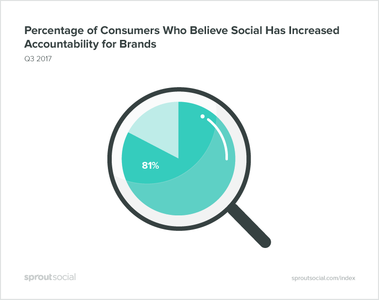 consumers who believe social increases accountability for brands