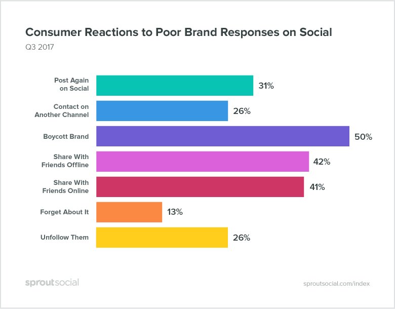 consumer reactions to bad responses on social