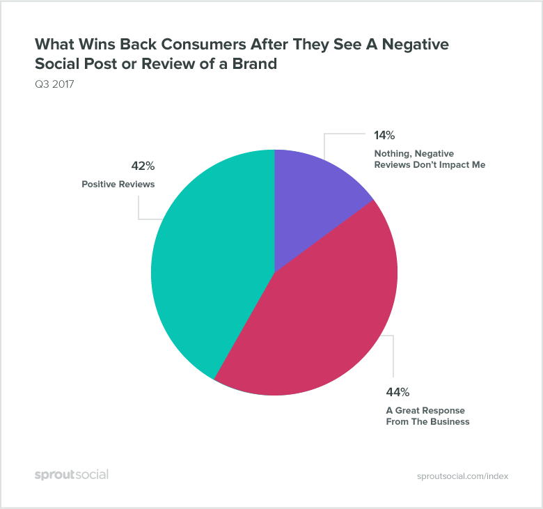 what wins consumers back after they see a negative social post or review of a brand