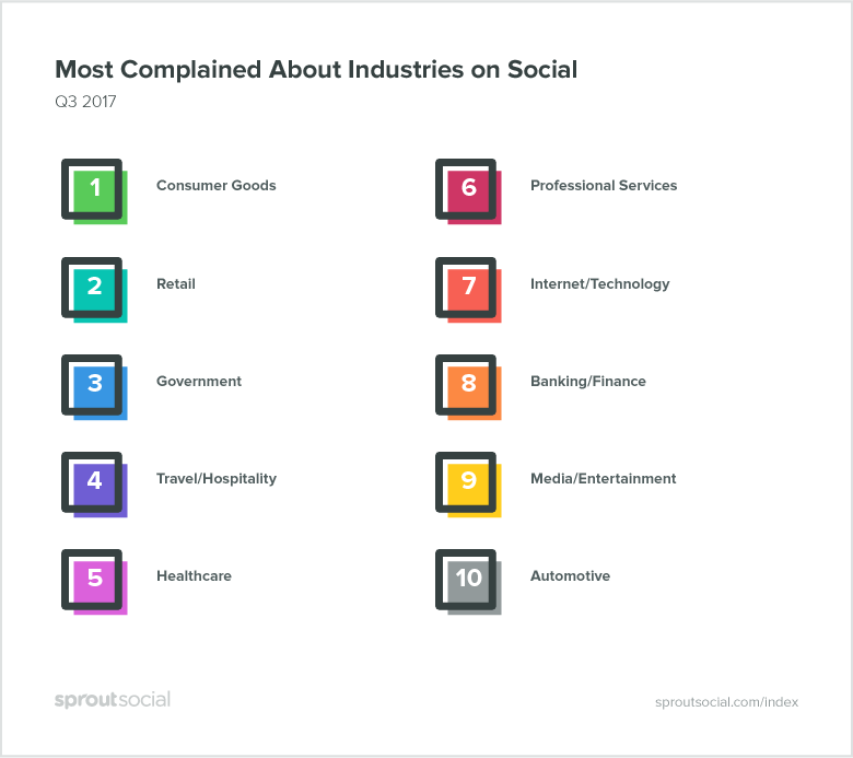 most complained about industries on social media