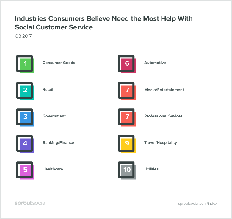 industries consumers believe need the most help with social media customer service