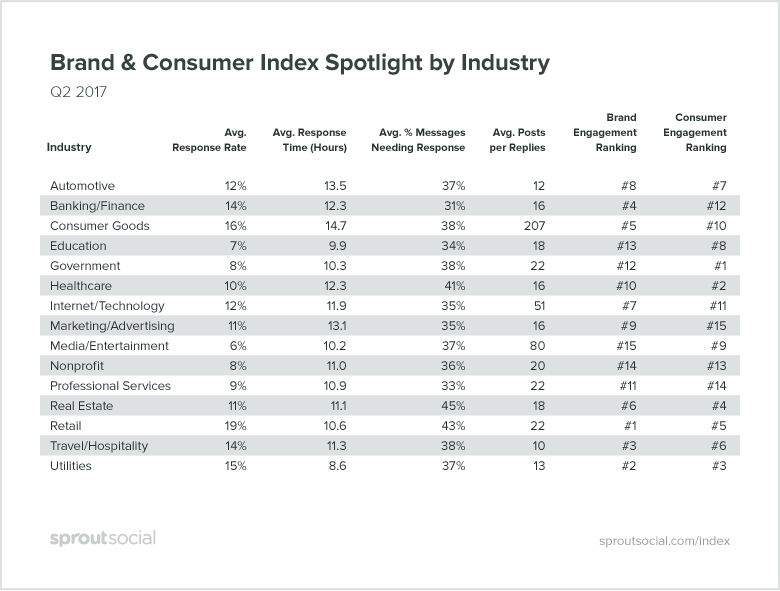 brand and consumer index spotlight by industry - sprout social
