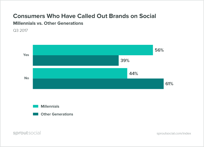 consumers who have called out brands on social, millennials vs other generations