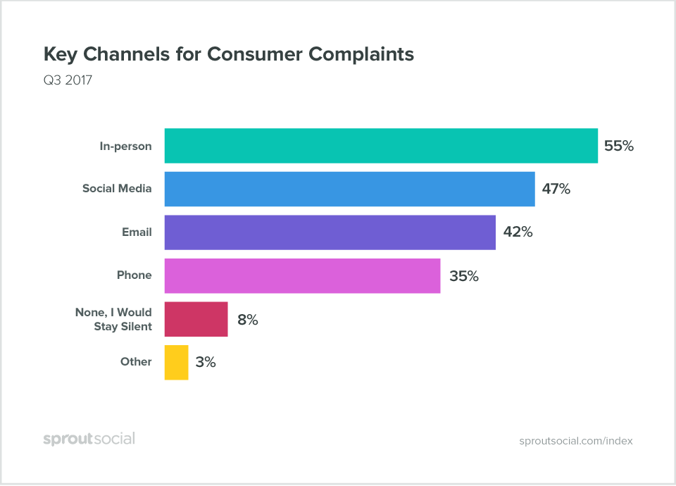 key channels for consumer complaints  How to Easily Manage Multiple Social Media Accounts index q32017 5 big