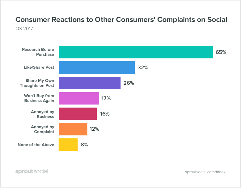 how consumers react to other consumers' complaints on social media