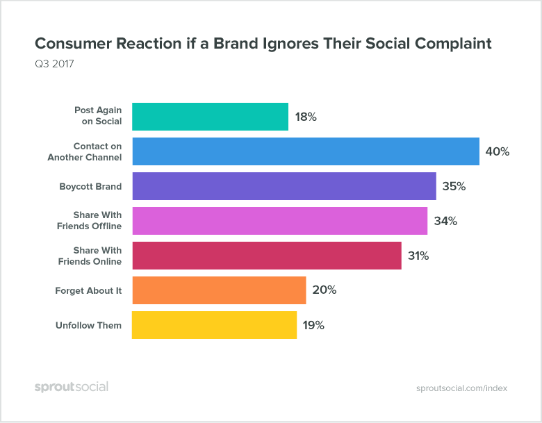 how consumers react if a brand ignores their social media complaint