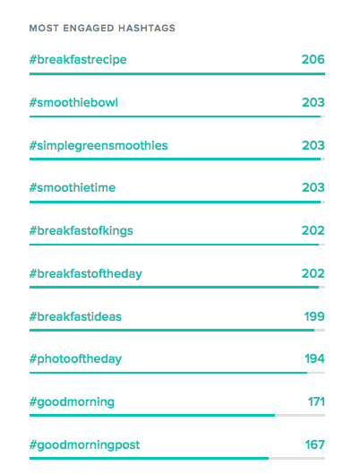 most engaged hashtags