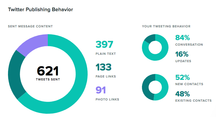 twitter publishing behavior