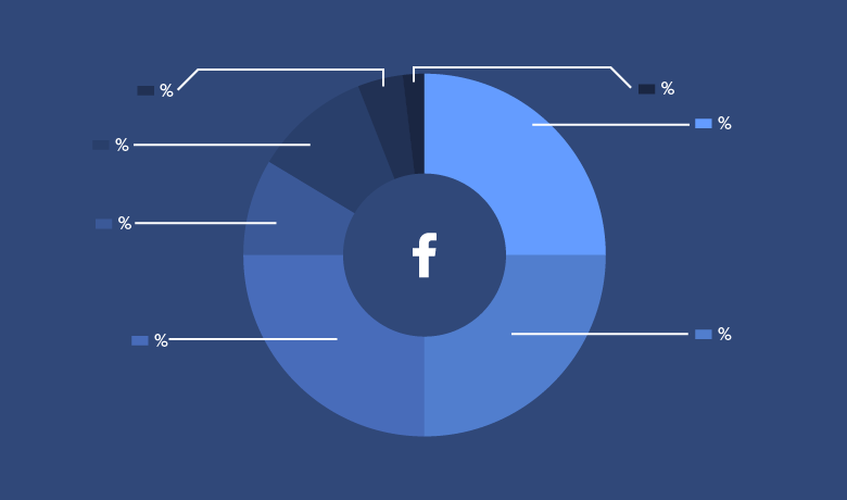 28 Powerful Facebook Stats Your Brand Can't Ignore in 2018