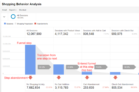 Google Analytics monitors every step of your funnel